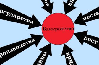 article chto privodit predpriyatie k bankrotstvu