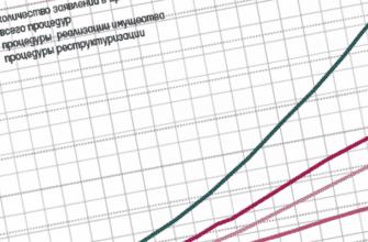 statistika bankrotstva fizicheskih licz v 2019 0