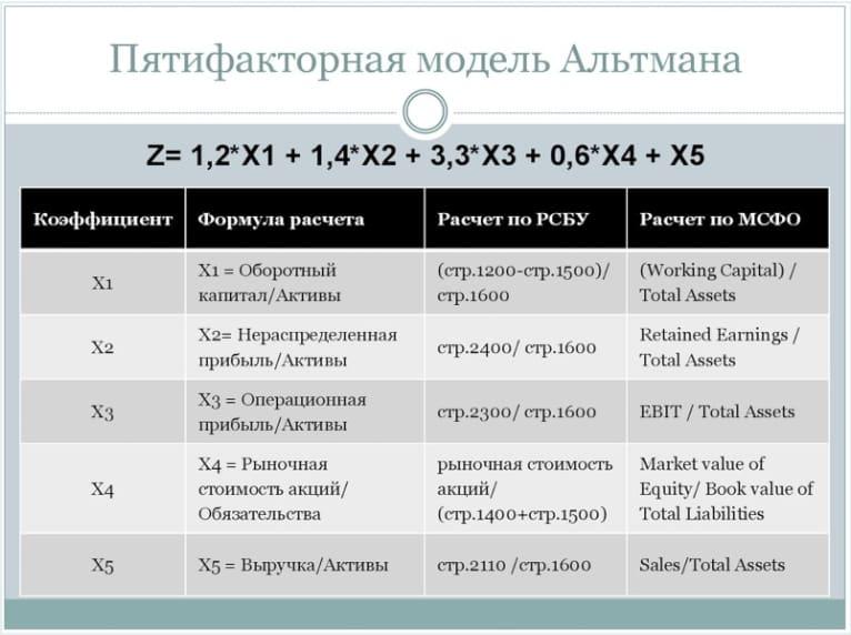 metody veroyatnosti bankrotstva img 01